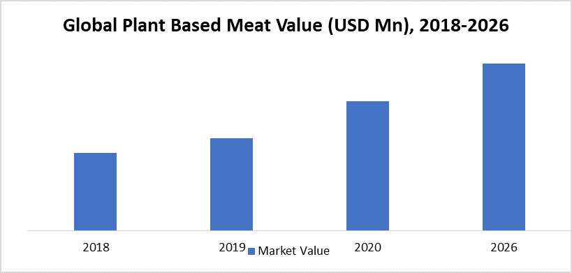Global Plant Based Meat Value (USD Mn), 2018-2026