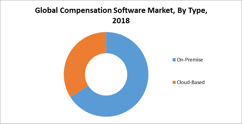 Global Compensation Software Market, By Type, 2018.png