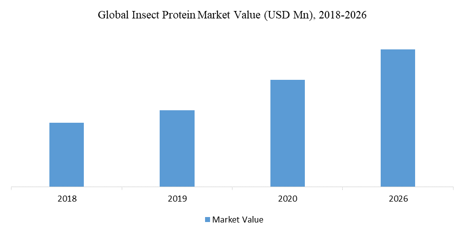 Global Insect Protein Market Value (USD Mn), 2018-2026