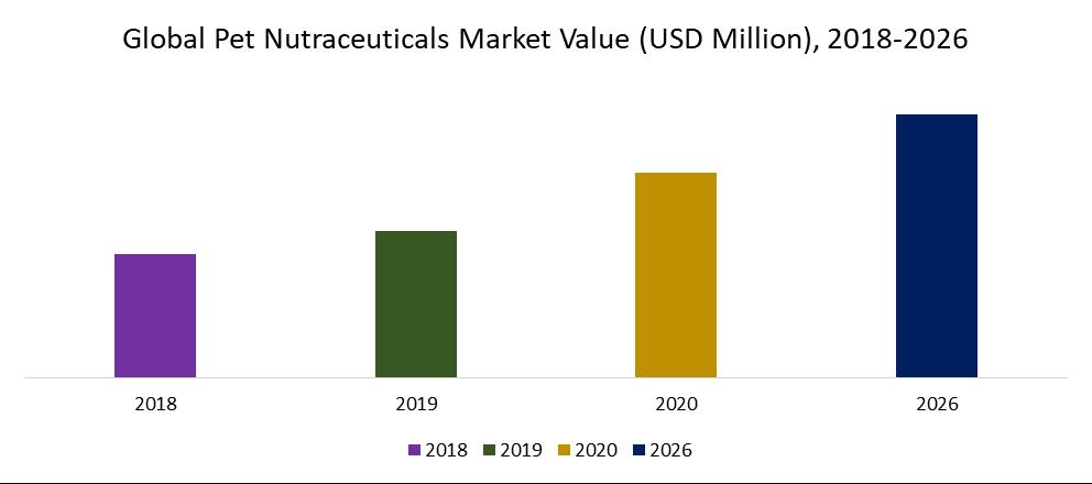 Global Pet Nutraceuticals Market Value (USD Million), 2018-2026